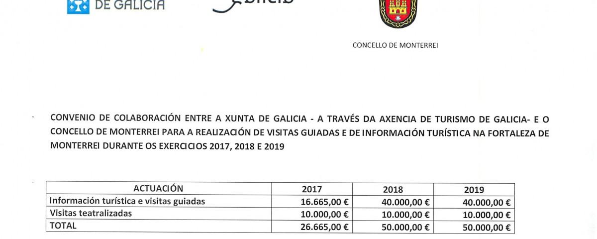 CONVENIO COA AXENCIA DE TURISMO DE GALICIA